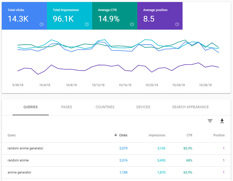 October Search Console Overview